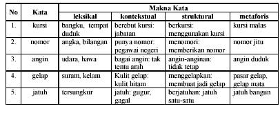 Mgmp Mapel Bahasa Indonesia Smk Kota Malang November 2012