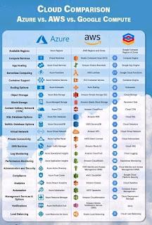 Azure vs AWS vs Google Compute (Cloud Comparison)