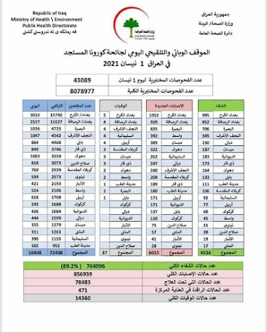 الموقف الوبائي والتلقيحي اليومي لجائحة كورونا في العراق ليوم الخميس الموافق ١ نيسان  ٢٠٢١