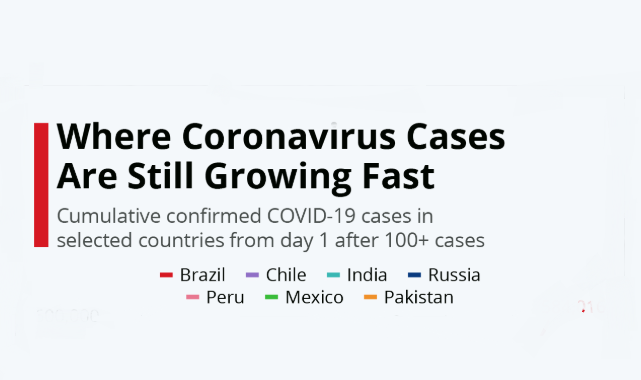 Countries with Corona on the Rise #Infographic