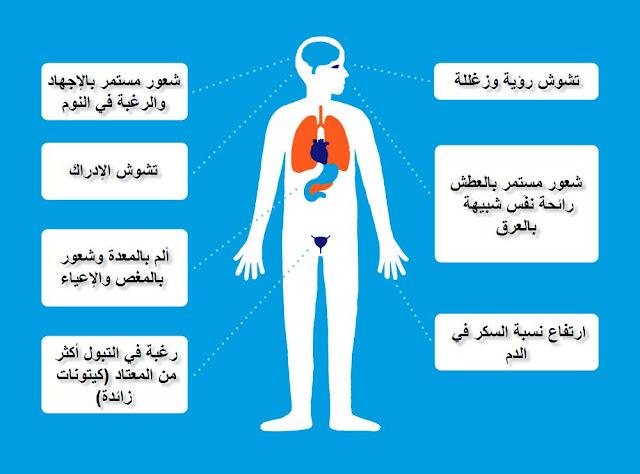 أعراض السكر | متى تشك أنك مصاب بمرض السكري