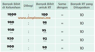 lima kemungkinan bibit yang dimiliki pak luag dan dibagi ke pak rt www.simplenews.me