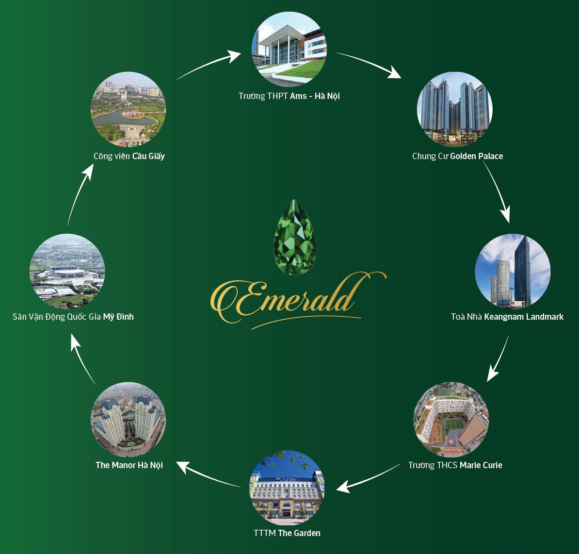 Tiện ích ngoại khu chung cư The Emerald Mỹ Đình