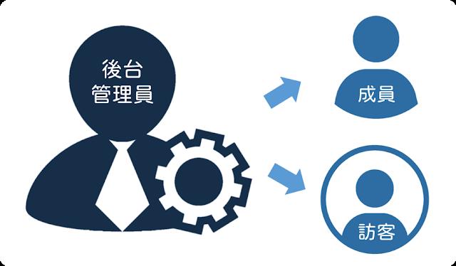 後台管理員在創建帳號時,可依使用需求建立「成員」和「訪客」帳號。