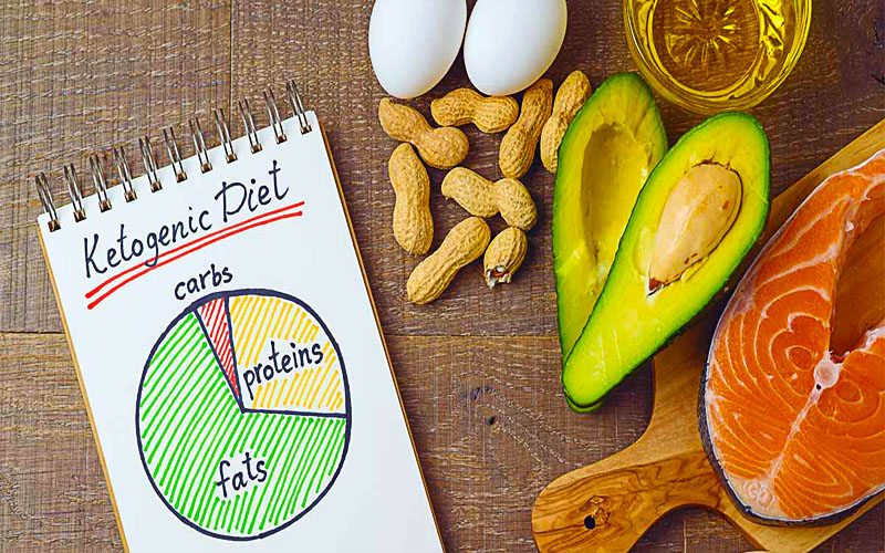 Ketogenic Diet To Lose Weight Fast