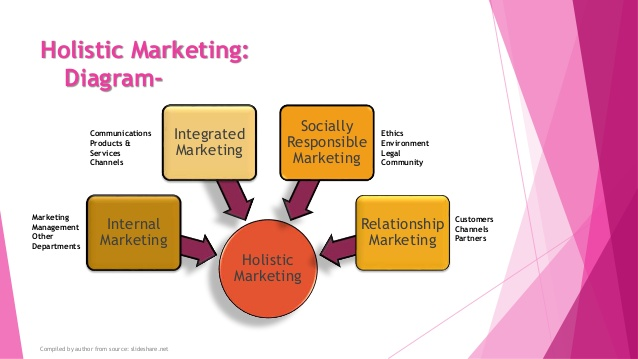 What is holistic marketing and concept of Holistic Marketing