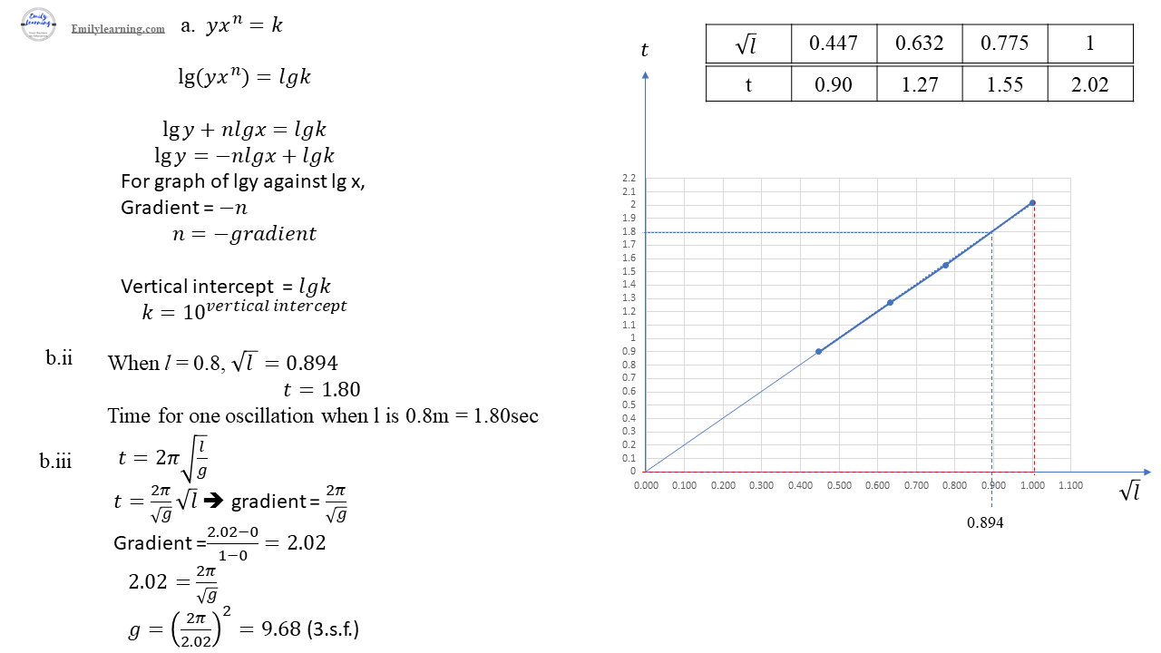 O level additional mathematics specimen paper 2 question 2 solution on linear law