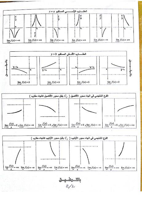 ملخص دراسة دالة عددية + الفروع اللانهائية