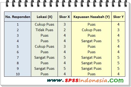 Cara Uji Korelasi Kendall's tau-b (Data Ordinal) dengan SPSS