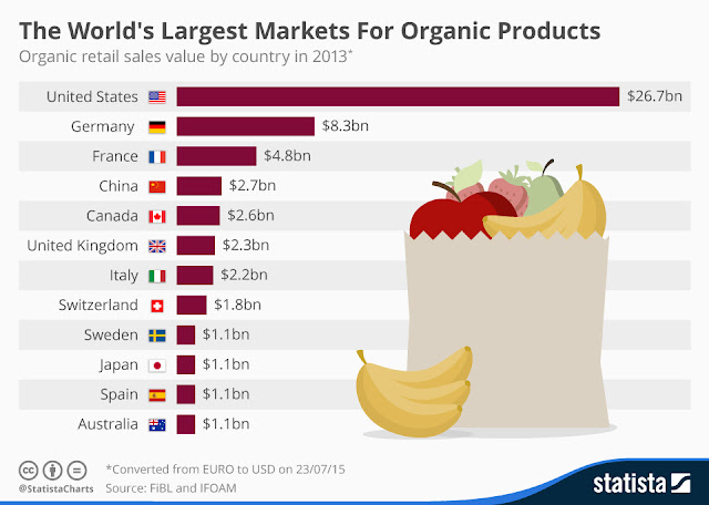 The World's Largest Markets For Organic Products #infographic #Organic Products #Organic Food #Organic Food Industry