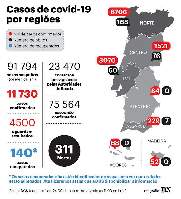 Mais 16 mortes e 452 infetados com covid-19 em Portugal. Casos sobem 4%