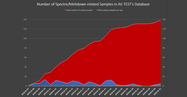 meltdown-spectre-malware-1