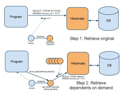 hibernate interview questions for experienced