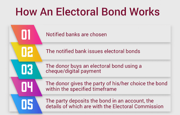 Electoral Bond Scheme, Indiathinkers Daily Current Affairs