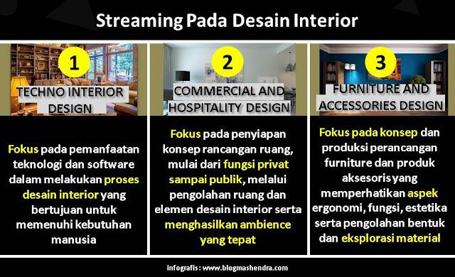 Jurusan Desain Interior di Bandung