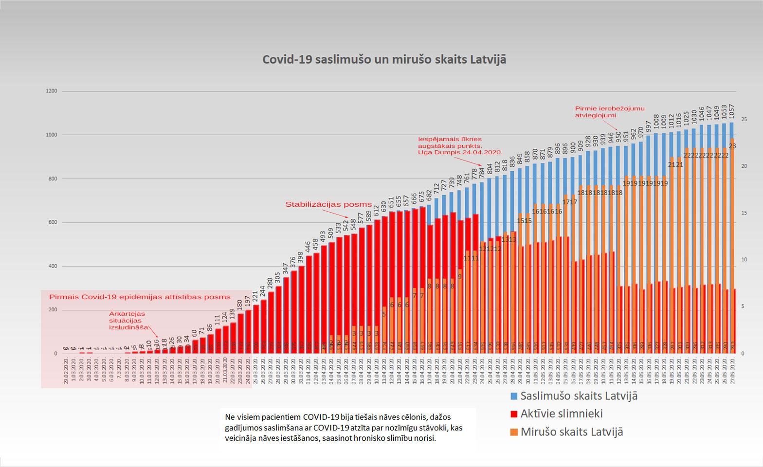 Grafiks ar Covid-19 saslimušo un mirušo skaitu valstī 27.05.2020.