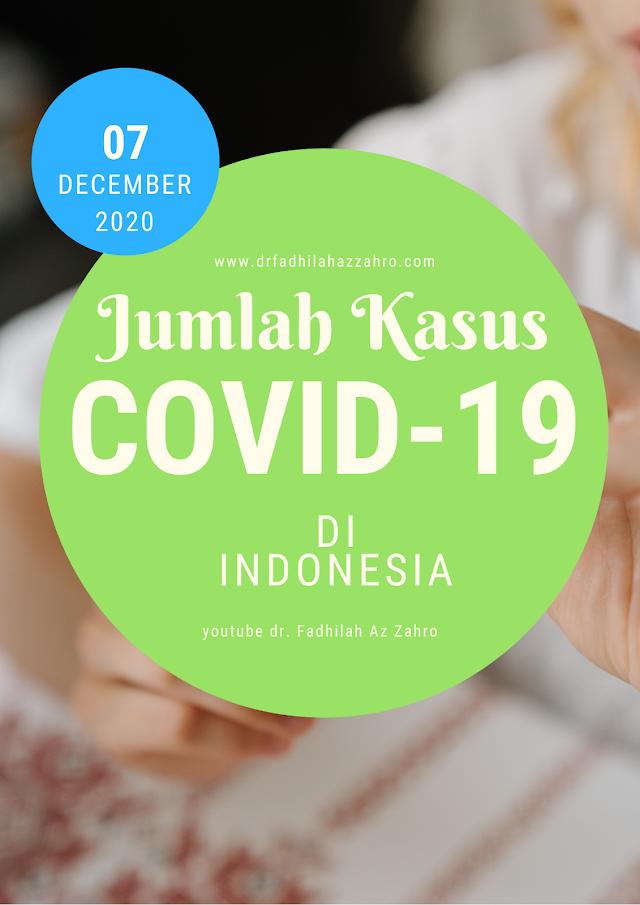 Jumlah Terpapar Covid-19 di Indonesia per Senin, 7 Desember 2020 (12.00 WIB)