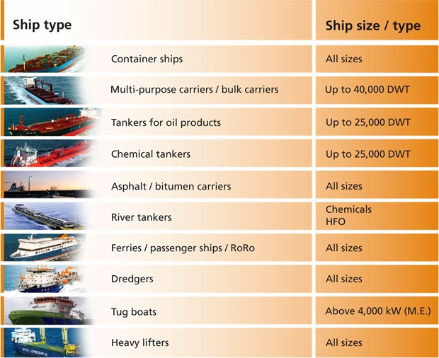 Image result for types of ships in logistics