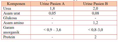 tebel hasil uji urine