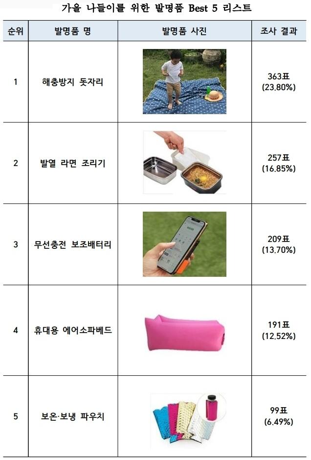 2019년 11월 이달의 발명품으로 '해충방지 돗자리' 선정