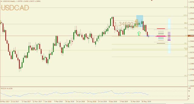 USDCAD May 2019 outcome