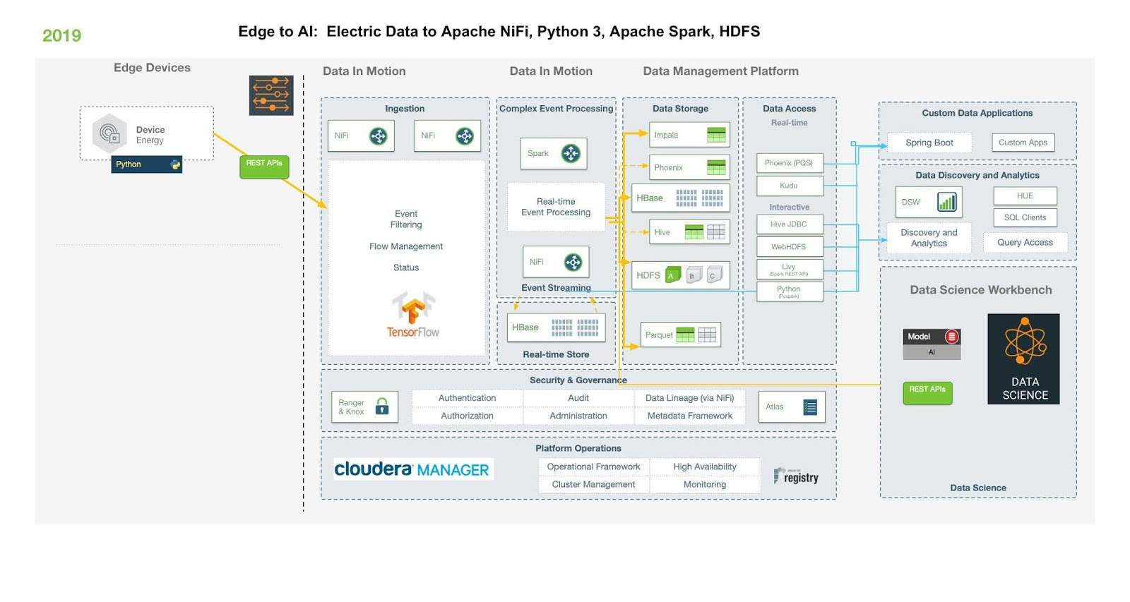 Data In Motion: Real-Time Energy Monitoring With Apache NiFi