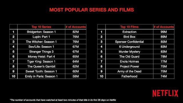 Netflix most popular series and films 2021