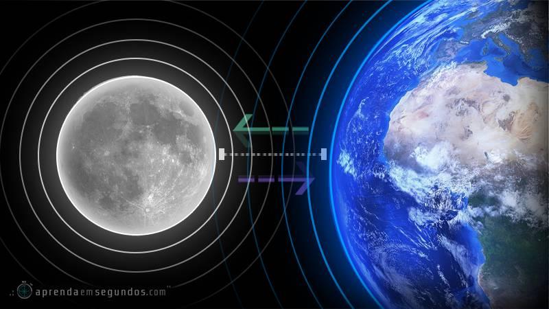 A Lua e a Terra se aproximando e se afastando