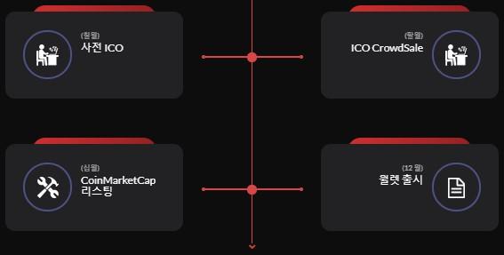 Hero masa depan perbankan di asia tenggara melalui token kredit ico ccuart Image collections