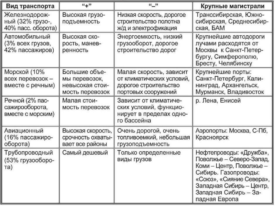 транспортов таблица характеристики