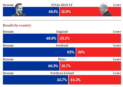 #Brexit: Adiós Reino Unido, bienvenidos Escocia e Irlanda del Norte