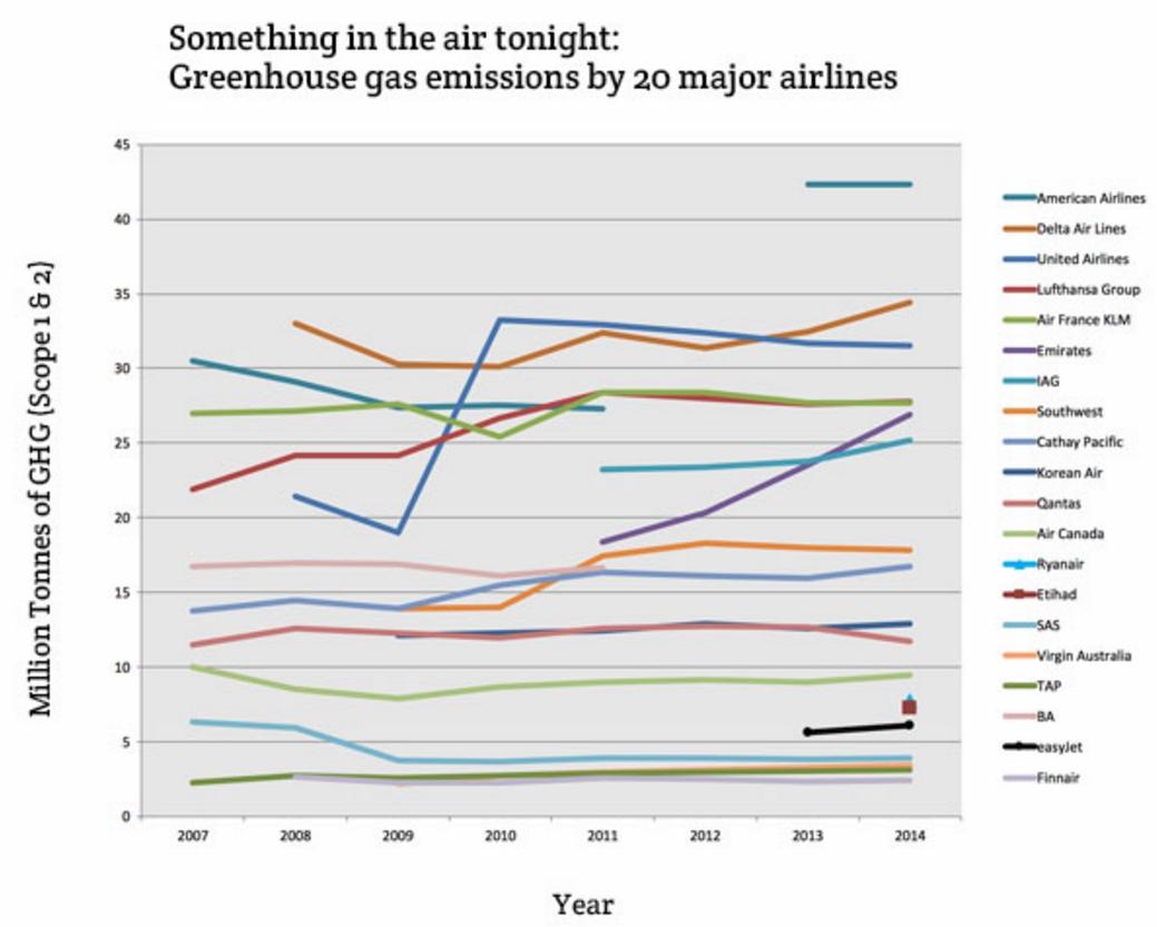 Dating ennätys lento koneita