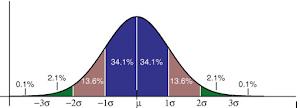Distribución Normal: Propiedades, Ejercicios Resueltos y Aplicaciones