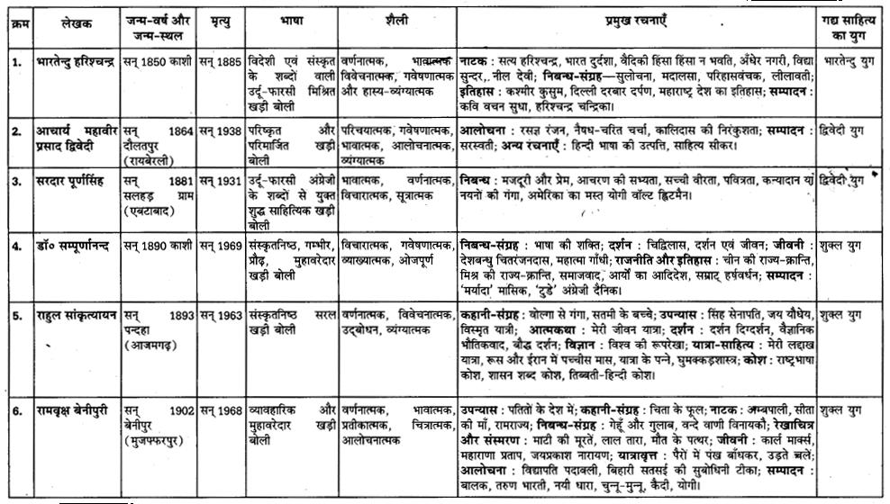 यूपी बोर्ड एनसीईआरटी समाधान कक्षा 11 सामान्य हिंदी गद्य गरिमा अध्याय 7 सड़क सुरक्षा एवं यातायात साधन (केवल पढ़ने के लिए)
