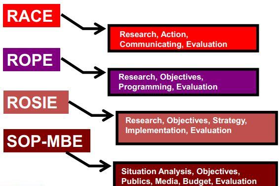 planing model,process model