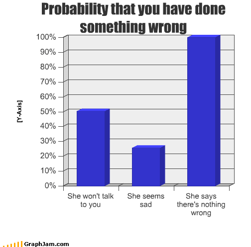 Funny Picture Graph - Probability you have done something wrong partner