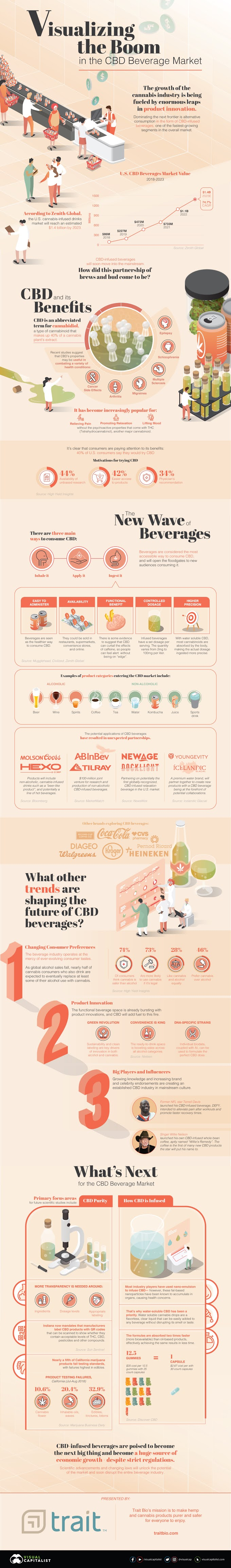 Visualizing the Boom in the CBD Beverage Market #infographic #Markets #CBD Beverage Market #CBD