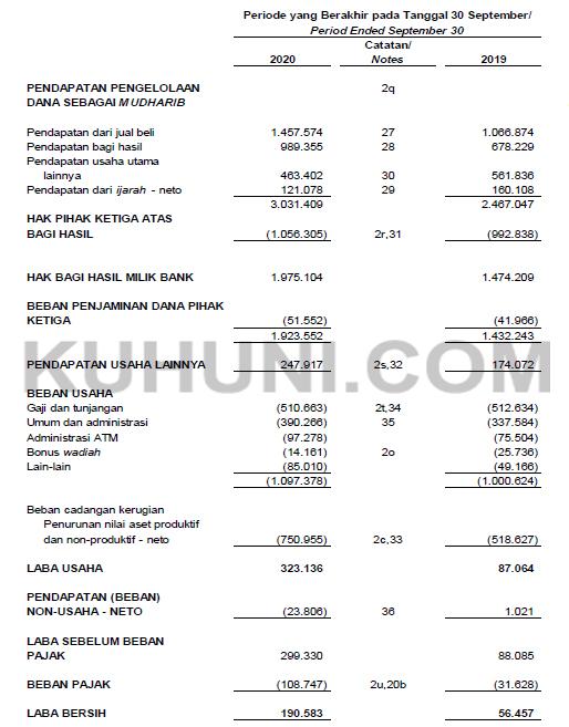Laba Bersih Bris Kuartal 3 2020 Melonjak 237 57 Jadi Rp 190 58 M Kuhuni