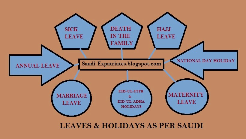 Vacation and Leave Policy under Saudi Labor Law