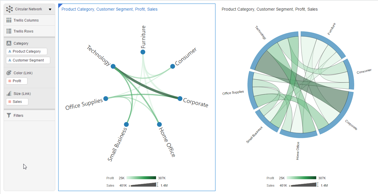Obiee in il data visualization desktop dvd 1222 new and segment based on color by profit and size by salesth color and size must be measures using circular network left and chord diagram right pooptronica