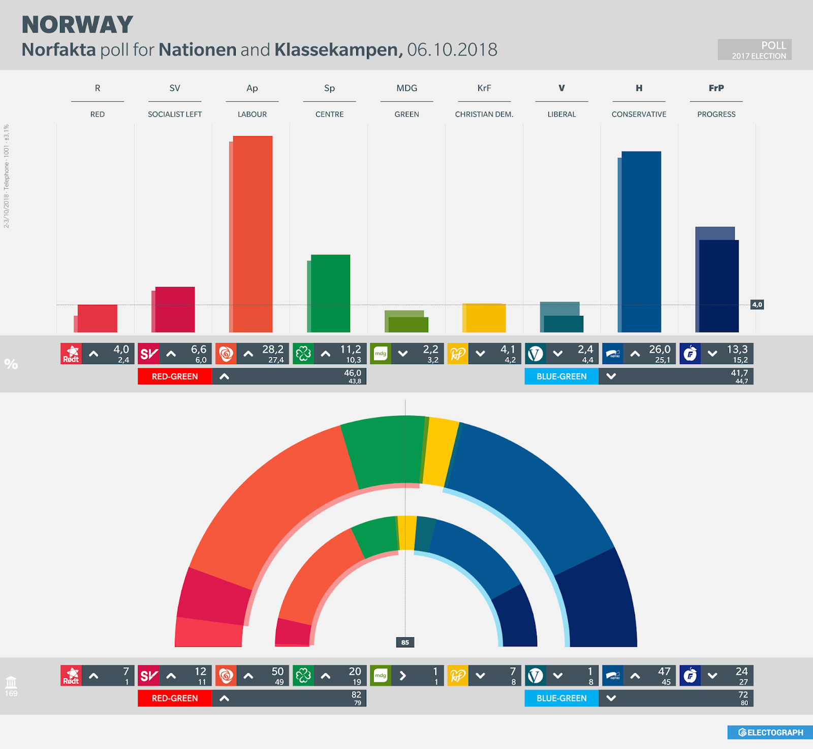 NORWAY: Norfakta poll chart for Nationen and Klassekampen, October 2018