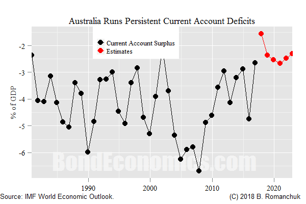 Chart: Australian Current Account Deficits