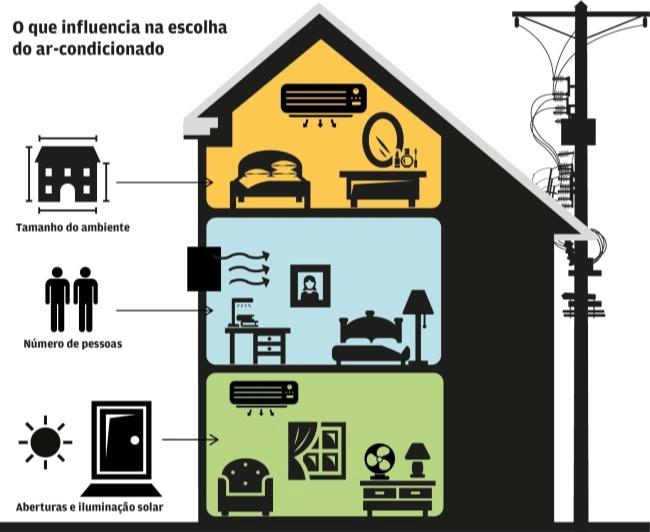 como escolher a potência do ar condicionado