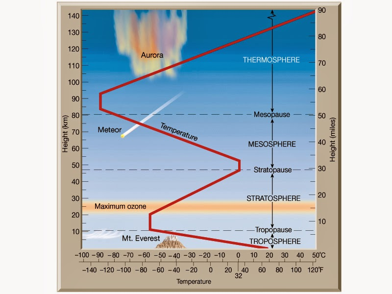 Mrs. Remis' Earth Science Blog - 6th grade: ATMOSPHERE ...