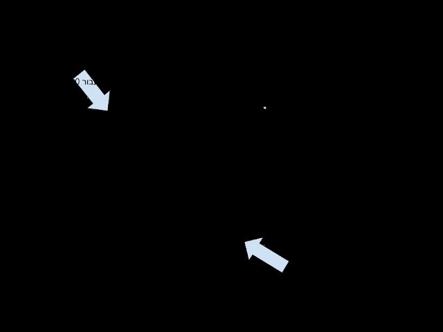 מערכת צירים ובה נקודות חיתוך עם הצירים, אסימפטוטות אנכיות ואופקיות, נקודות קיצון, תחומי עליה וירידה של הפונקציה