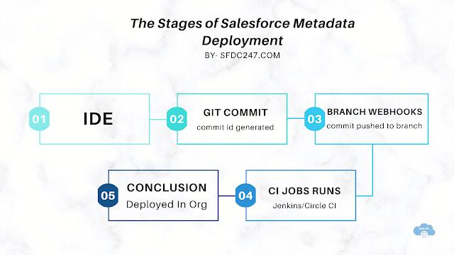 salesforce releases, salesforce release management, salesforce release manager best practicessalesforce release manager best practices