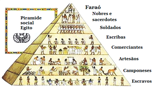 Pirâmide da sociedade do antigo egito