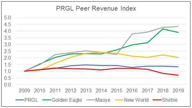 Parkson: PRGL Peer Revenue