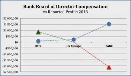 Bank Board of Director Compensation vs Reported Profits 2013 RYFL, BANC, national average