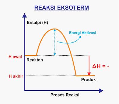 gambar reaksi eksoterm